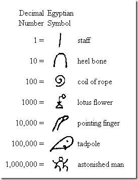 List of numeral systems